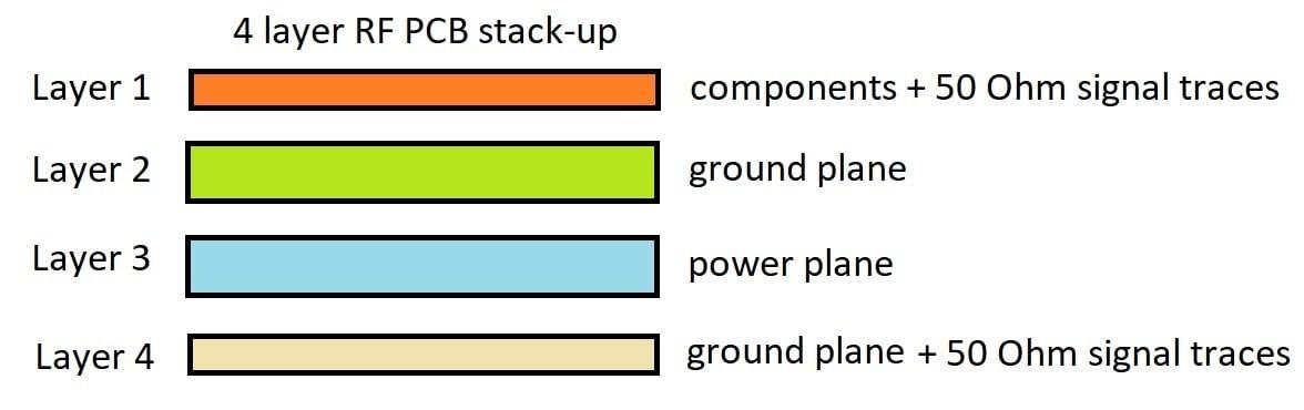 Un apilamiento de PCB de 4 capas.