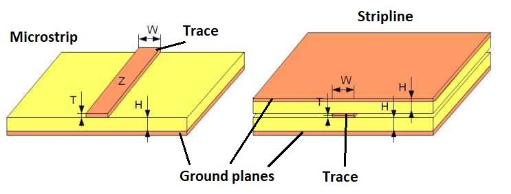 Líneas de transmisión microstrip y stripline.