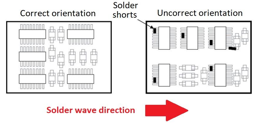 Orientation suggérée avec soudure à la vague.