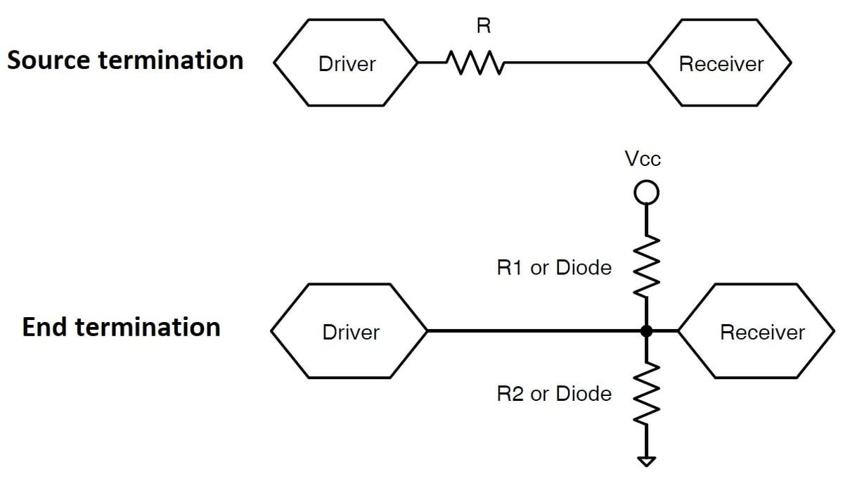 Les deux méthodes de terminaison du signal.