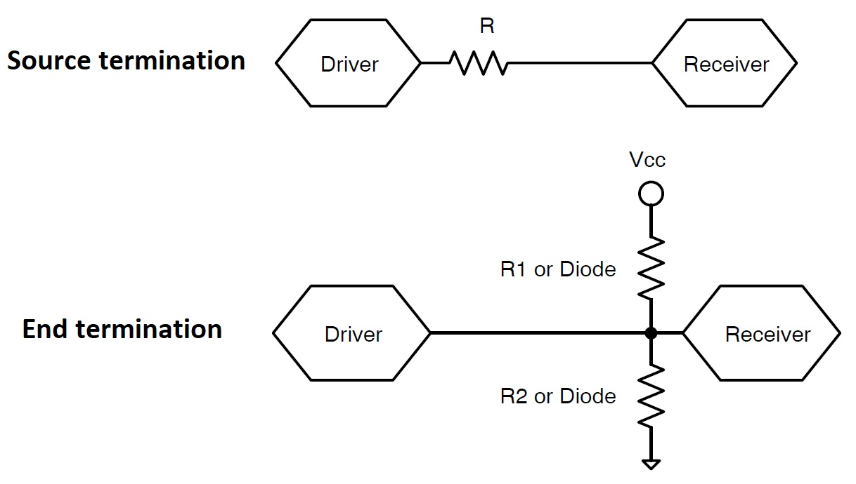 The two signal termination methods.