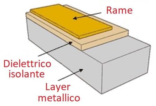 Struttura tipica di un PCB metallico.