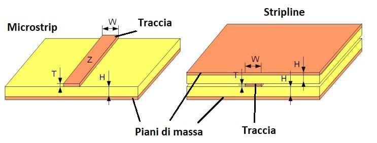 Tracce microstrip e stripline.
