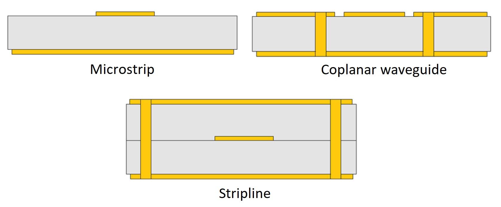 PCB-microstrip-coplanar-waveguide