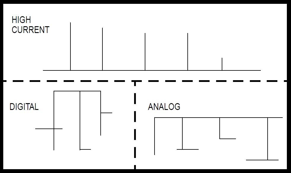 Separazione in zone del PCB.